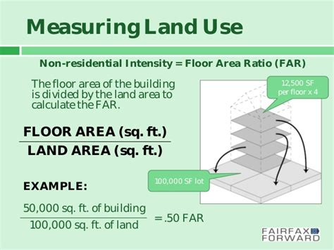 What Does Floor Area Ratio by Comprehensive Planning 101