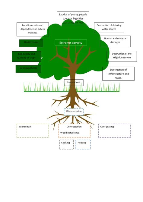 problem tree template e classroom youth social entrepreneurship e course