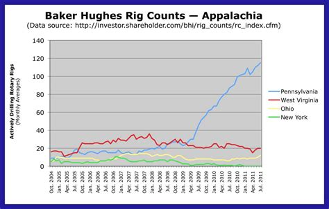 baker hughes rig count ny shale gas now baker hughes rig count for pa drops 5