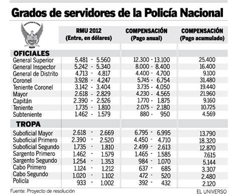 nueva escala de remuneracion para el sector publico 2016 nueva escala salarial y de compensaciones para las fuerzas
