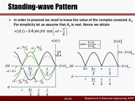 standing wave pattern transmission line rf circuit design ch1 2 transmission line theory