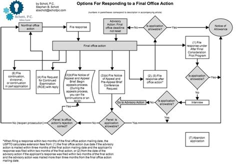 patent flowchart exle demystifying the office 7 options for