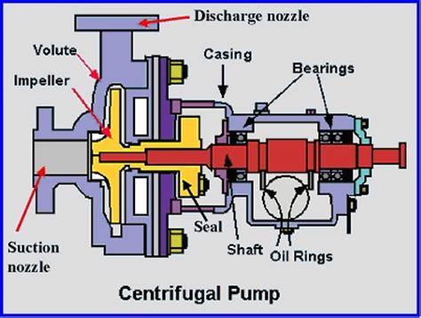 fluid layout adalah bagian bagian pompa sentrifugal artikel teknologi indonesia