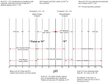 Ph Amp Alkalinity