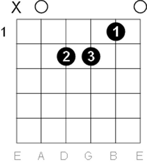 A Minor Guitar Chord Diagrams G Sharp Chord Guitar Finger Position