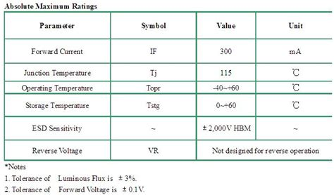 diode led datasheet diode datasheet of smd 3030 cree chip led view smd 3030 cree chip led cspring product details