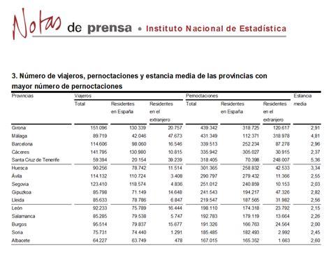 escala de sueldo empleado rural 2016 www salarios rurales 2016 alojamientos rurales 2016