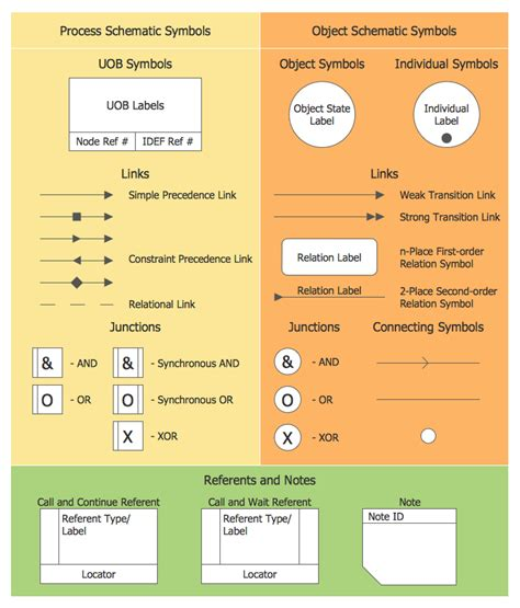 business process definition template idef business process diagrams solution conceptdraw