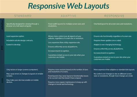 responsive web design with table layout the importance of a responsive web design to your business