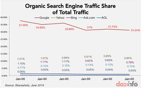 Search Engine Inc Inc Goog Losing Grip Of Website Traffic Shrunk To 31
