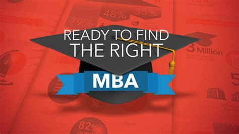 Find Mba by Ready To Find The Right Mba