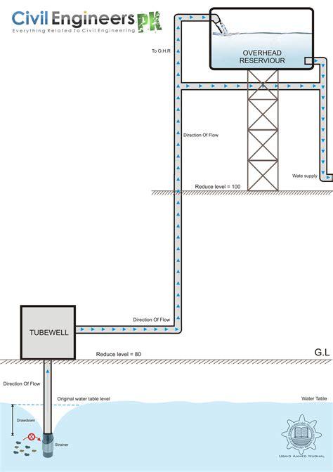 design engineer water water supply design civil engineers pk