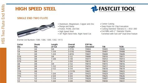 Speed Read Feed For March 19 2007 by Quality Endmills For Aluminum