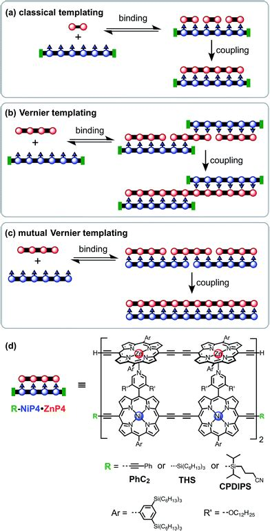 template directed synthesis template directed synthesis of linear porphyrin oligomers