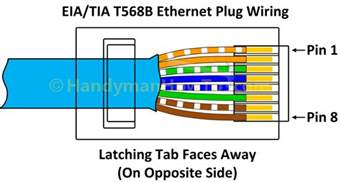 cat5e color code t568b wiring diagram with how to wire an ethernet wall