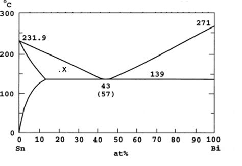 tin phase diagram solved a phase diagram for tin and bismuth is shown below