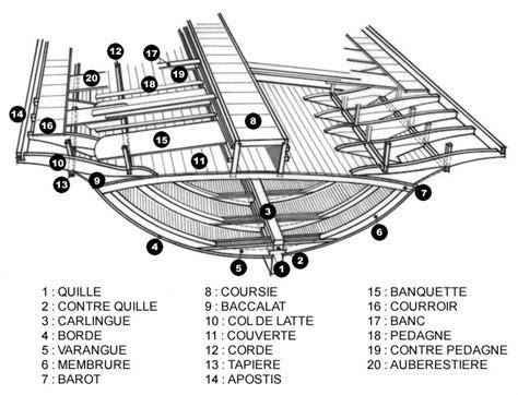 construire safran bateau bateau