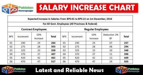 Average Salary Increase Form Mba Liftime by Increase In Salaries Chart From Bps 01 To Bps 22 On 1st