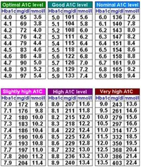 hemoglobin 1 ac results graph diabetes inc fructosamine to a1c conversion equation diabetes inc