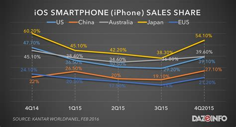 android vs iphone sales iphone vs android smartphone sales 2015 apple wins yet