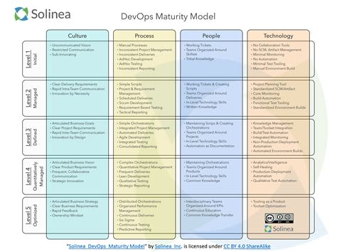 It Service Cost Model Template 20 it service cost model template oracle communications
