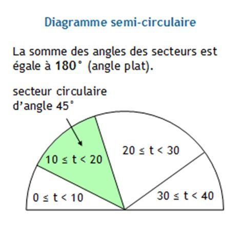 comment calculer un diagramme semi circulaire statistiques calculer l angle du secteur connaissant l