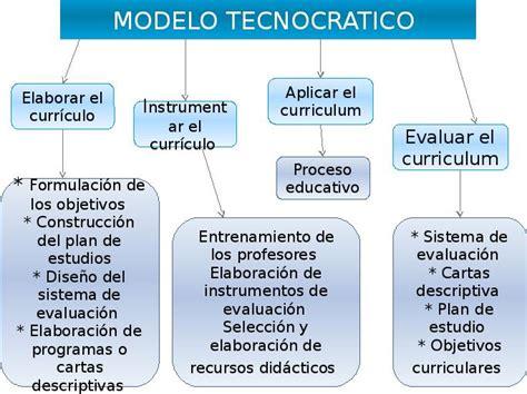 Modelo Curricular De Mauritz Johnson 3 2 Modelo J A Arnaz Teor 237 As Y Modelos Inovadores De Organizaci 243 N Curricular