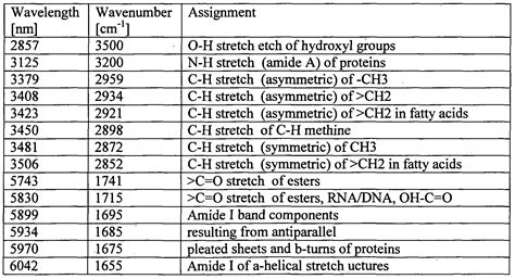 ir spectrum analysis table absorption spectrum chart
