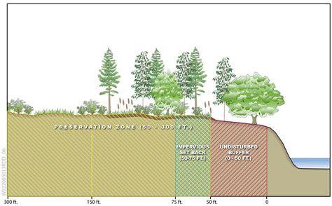 Residential Plan gwinnett county stream buffer requirement image