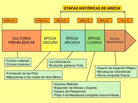 s 233 ptimo b 225 sico los griegos historia geograf 237 a y - Preguntas De Historia Grecia