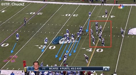 The Colts Punt Formation Broken Down And This Play Needs A