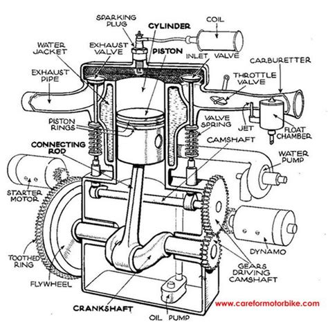 moving engine diagram single cylinder motorcycle engine diagram motorcycle