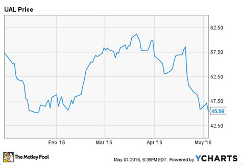 united airline stock why united continental holdings inc shares plunged 23 5