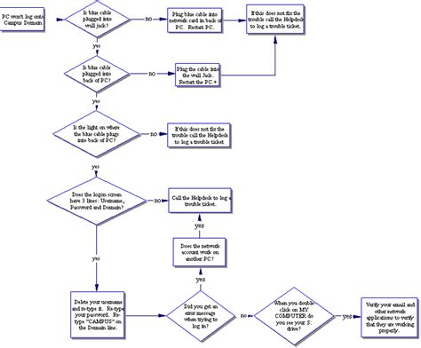 network troubleshooting flowchart techno soft solutions