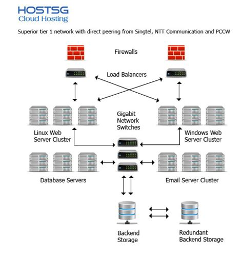 web hosting diagram network diagram hosting gallery how to guide and refrence