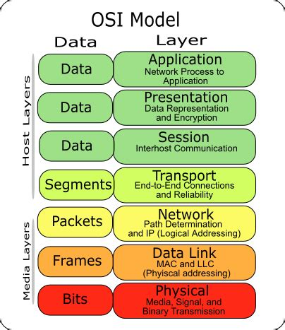 understanding the osi seven layer networking model understanding network model osi model networking space