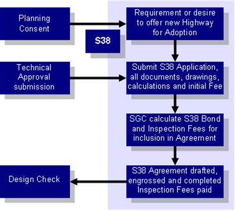 section 106 highways act section 106 flowchart create a flowchart