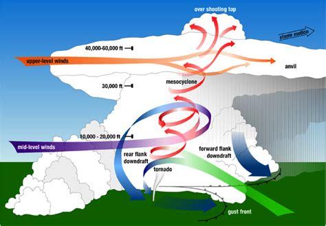 parts of a tornado diagram tornadoes geology 207 joplin project