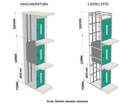 mini ascensore interno ascensore per disabili tipologie e caratteristiche