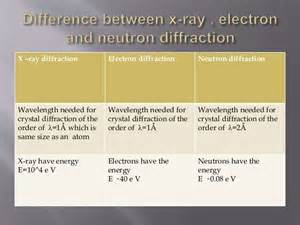 The Difference Between Protons And Electrons Difference B W Electron Neutron And X Diffraction And