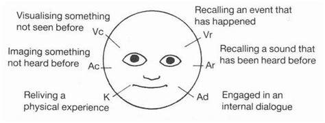 pattern of body language nlp eye movements hairsstyles co