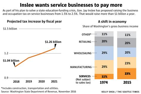 How Much Is The Tax In Seattle Mba Internship inslee seeks business tax increase in decades to