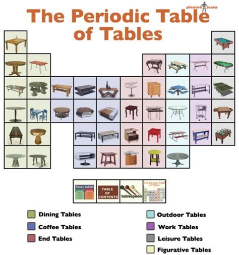 Periodic Table Joke by Periodic Table Of Tables Collegehumor Post