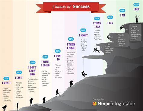 What Are The Odds Of Your Success by Chances Of Success Visual Ly