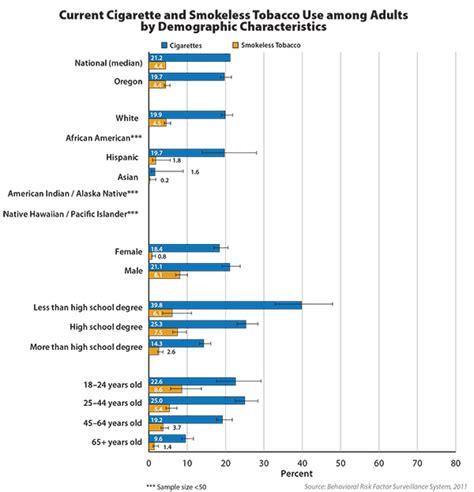 cdc data and statistics smoking tobacco use cdc tobacco control state highlights 2012 oregon