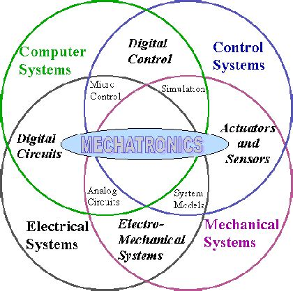 Best Free Home Design Software 2014 which university is best for mechatronics engineering in