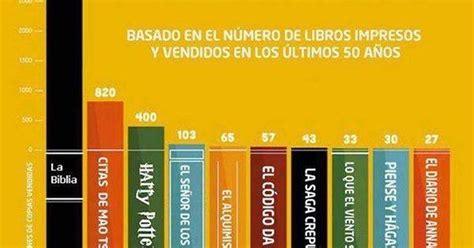 la uruguaya libros del b01n4vanrw 161 cu 225 nta raz 243 n la biblia el libro m 225 s le 237 do