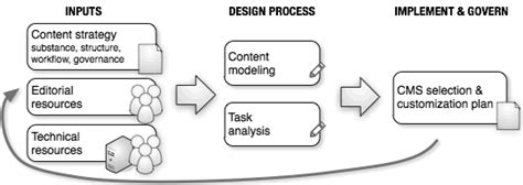 content management system workflow strategic content management 183 an a list apart article