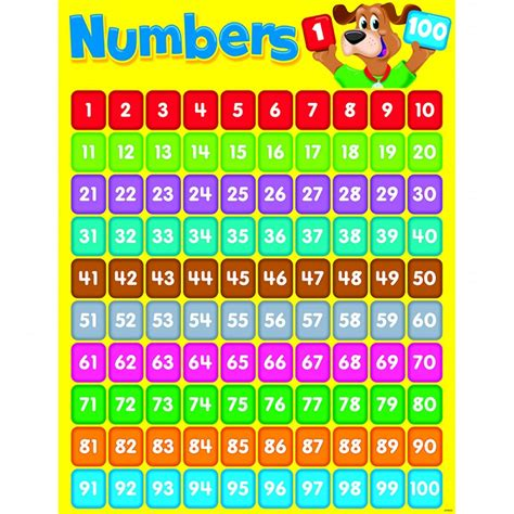 Printable Numerals Chart 1 100