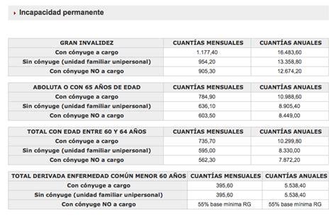 incremento anual de la pension 2016 cuanto incremento salud y pension 2016 abogado